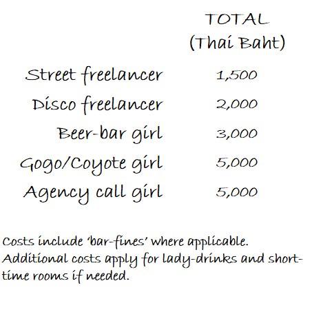 Bangkok girl prices