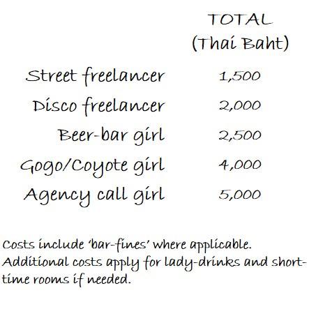 Phuket girl prices