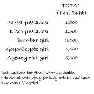Thai girl prices