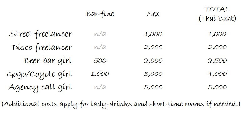 Phuket girl prices